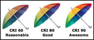 Hi CRI Examples used in LED Lighting