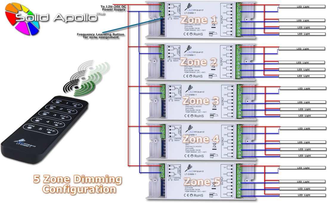 5 Zone LED Dimmer Configuration